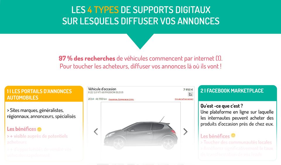 Les 4 types de supports digitaux sur lesquels diffuser vos annonces automobiles
