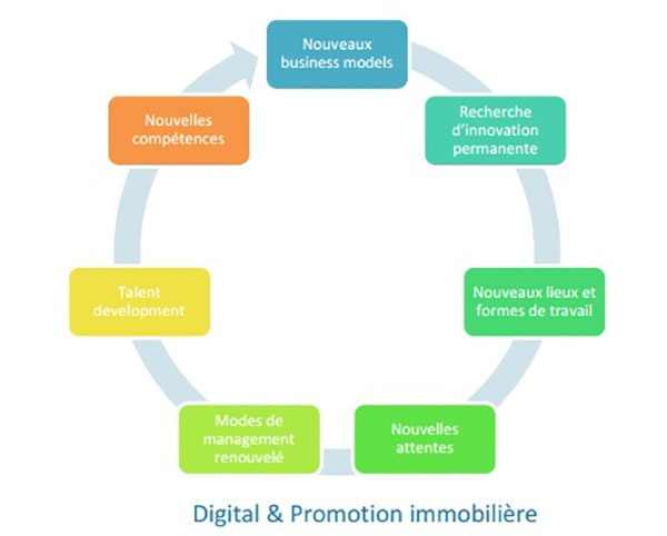 Digital, neuf, promotion immobilière, programmes