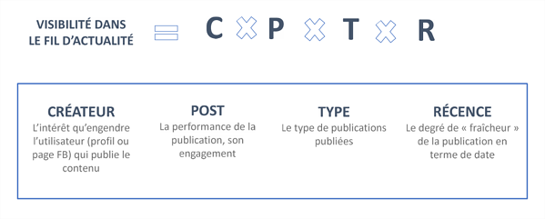 createur-post-type-recence